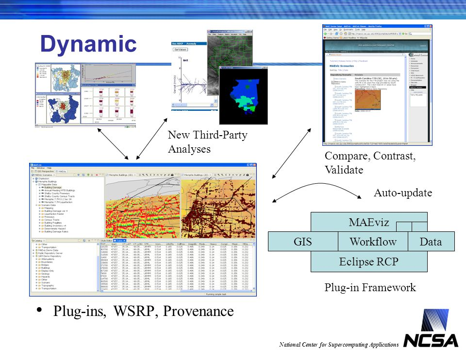 National Center for Supercomputing Applications Dynamic Plug-ins, WSRP, Provenance Eclipse RCP WorkflowDataGIS MAEviz Plug-in Framework Auto-update New Third-Party Analyses Compare, Contrast, Validate