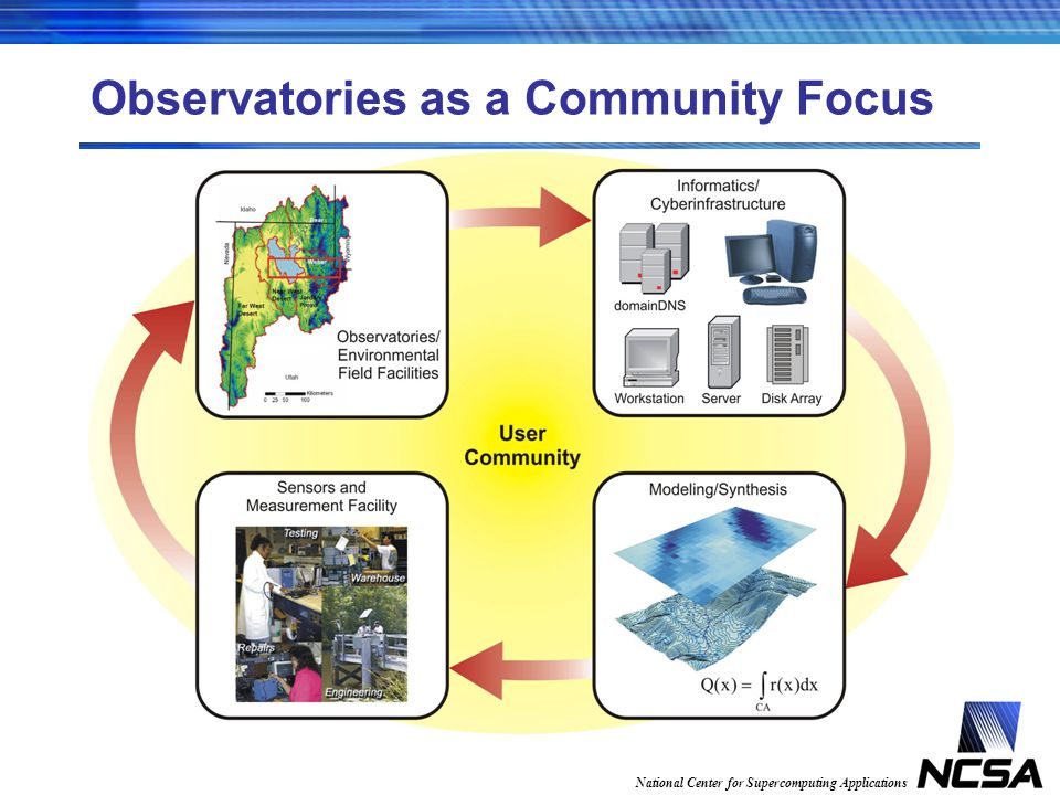 National Center for Supercomputing Applications Observatories as a Community Focus