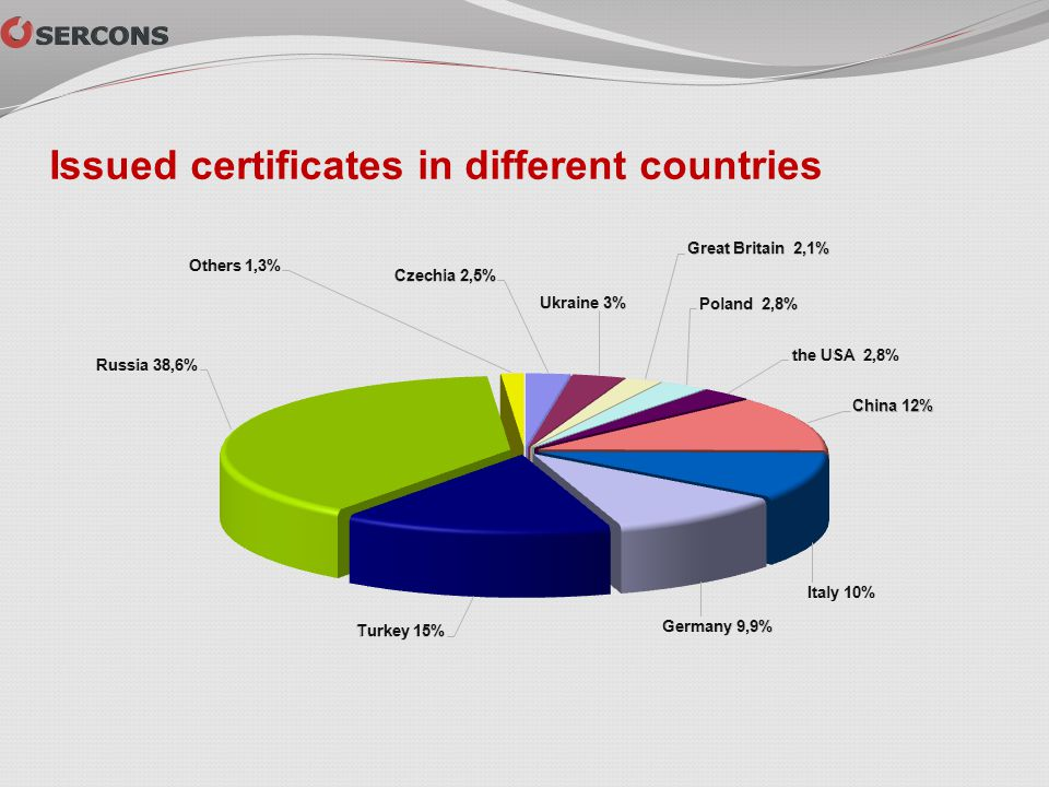 Issued certificates in different countries