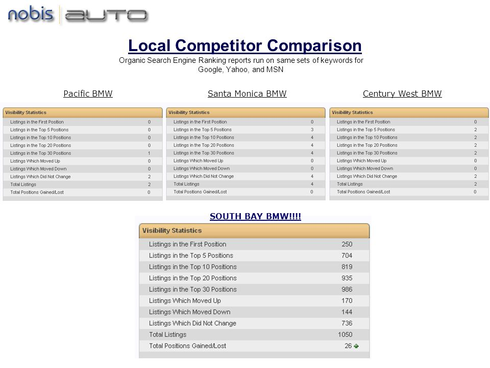 Local Competitor Comparison Pacific BMWCentury West BMWSanta Monica BMW SOUTH BAY BMW!!!.