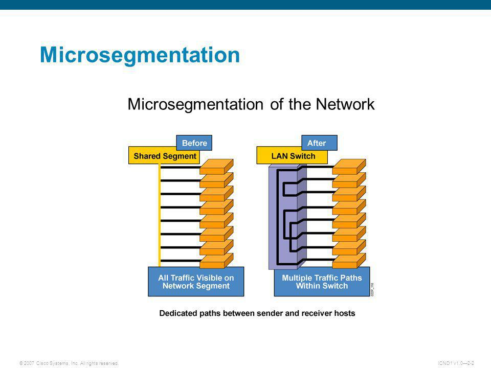 © 2007 Cisco Systems, Inc. All rights reserved.ICND1 v1.02-2 Microsegmentation Microsegmentation of the Network