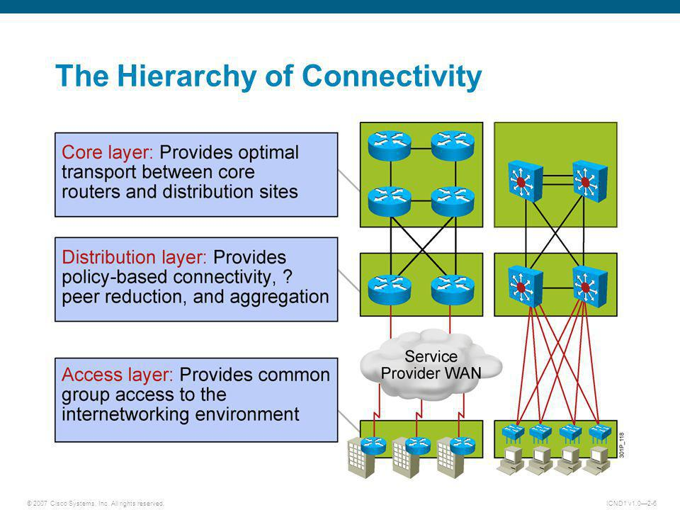 © 2007 Cisco Systems, Inc. All rights reserved.ICND1 v1.02-6 The Hierarchy of Connectivity
