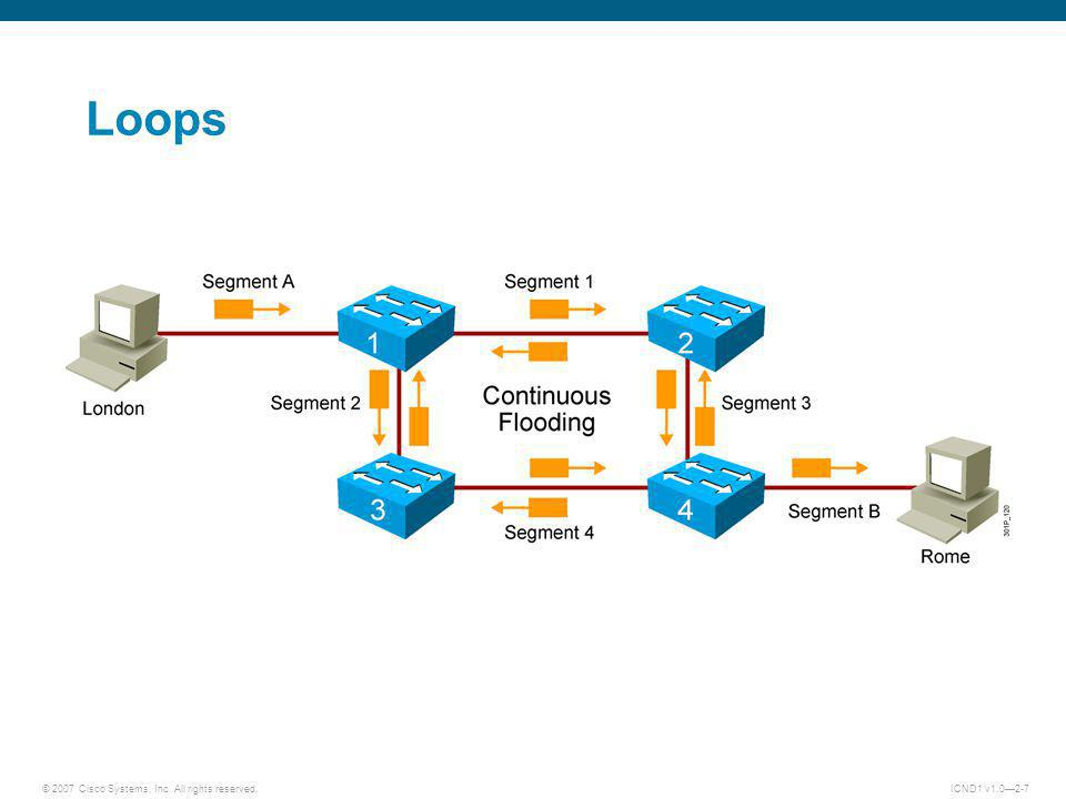 © 2007 Cisco Systems, Inc. All rights reserved.ICND1 v1.02-7 Loops