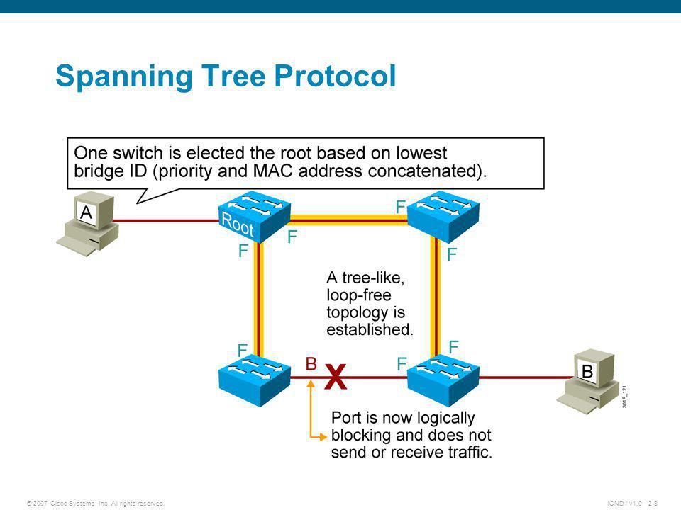 © 2007 Cisco Systems, Inc. All rights reserved.ICND1 v1.02-8 Spanning Tree Protocol