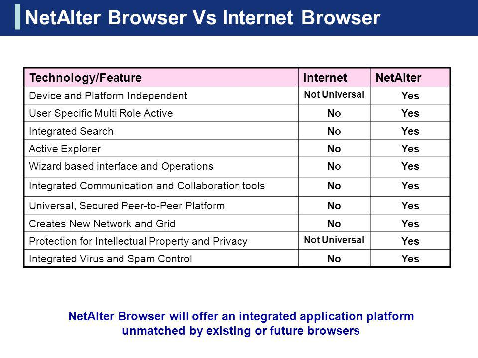 NetAlter Browser will offer an integrated application platform unmatched by existing or future browsers Technology/FeatureInternetNetAlter Device and