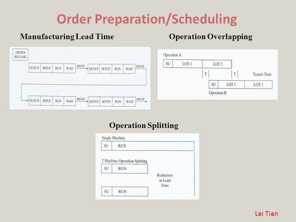 Load Leveling and Scheduling Bottlenecks Load Leveling: Calculating the standard hours of an operation for each order in each time period and adding them together by time period, then the load profile for a work center will be constructed.