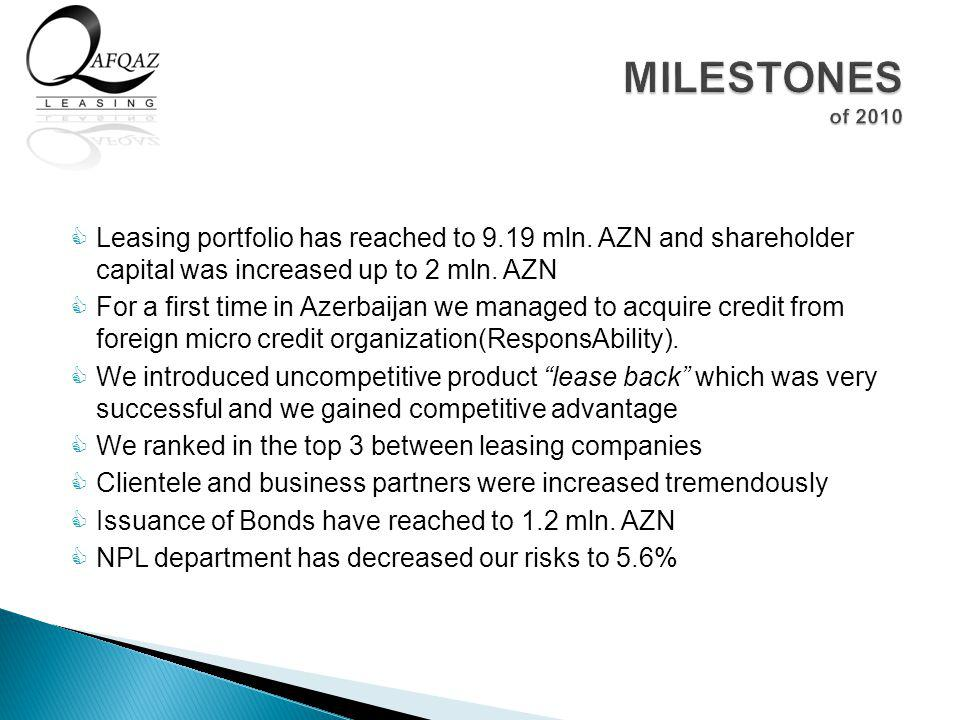 Leasing portfolio has reached to 9.19 mln. AZN and shareholder capital was increased up to 2 mln. AZN For a first time in Azerbaijan we managed to acq