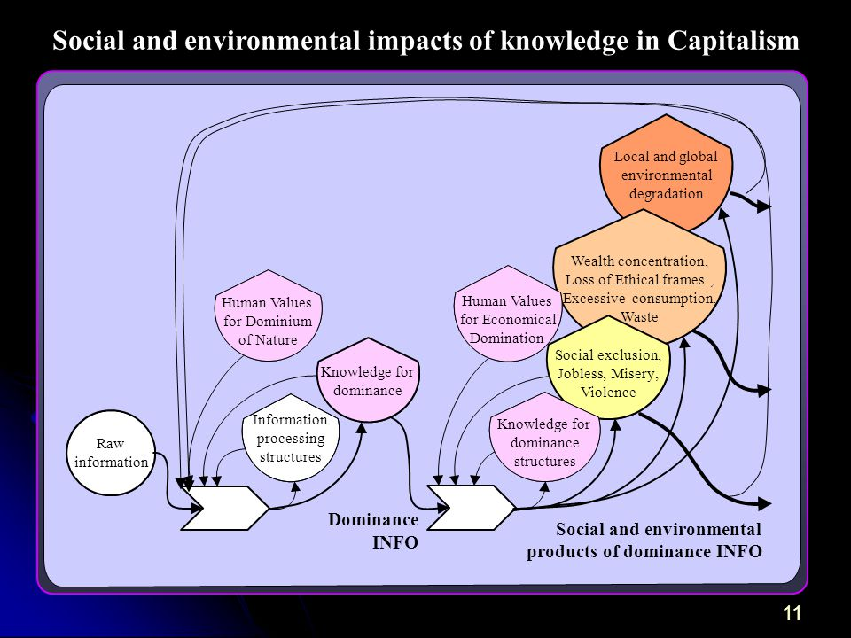 11 Social and environmental impacts of knowledge in Capitalism Social and environmental products of dominance INFO Local and global environmental degradation Raw information Information processing structures Knowledge for dominance Human Values for Dominium of Nature Wealth concentration, Loss of Ethical frames, Excessive consumption, Waste Social exclusion, Jobless,Misery, Violence Knowledge for dominance structures Human Values for Economical Domination Dominance INFO