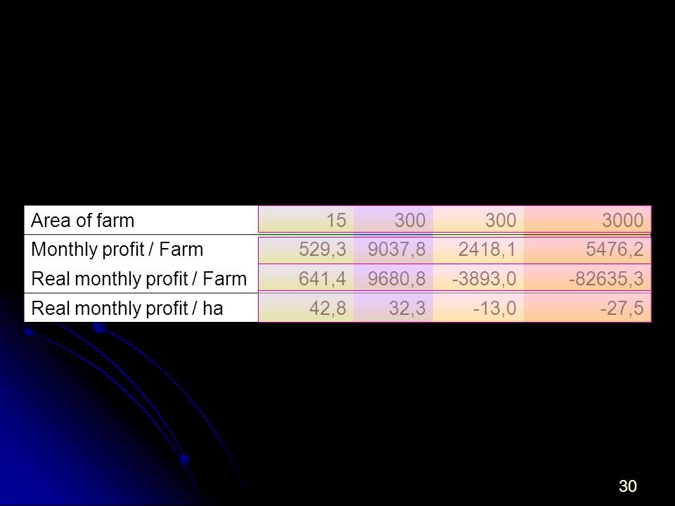 30 Area of farm15300 3000 Monthly profit / Farm529,39037,82418,15476,2 Real monthly profit / Farm641,49680,8-3893,0-82635,3 Real monthly profit / ha42,832,3-13,0-27,5