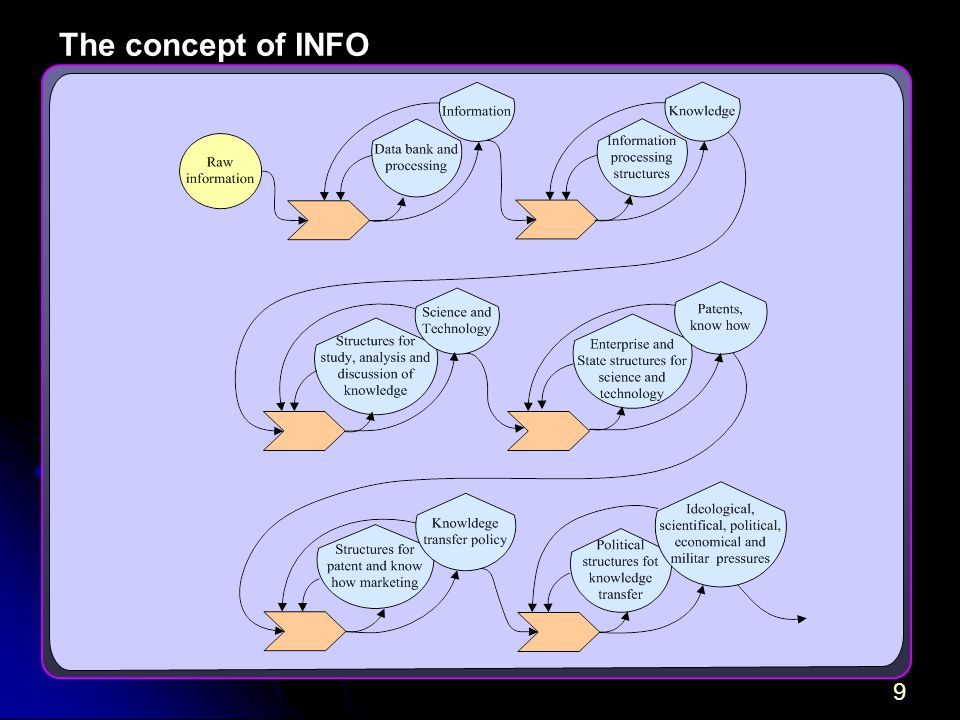 9 The concept of INFO