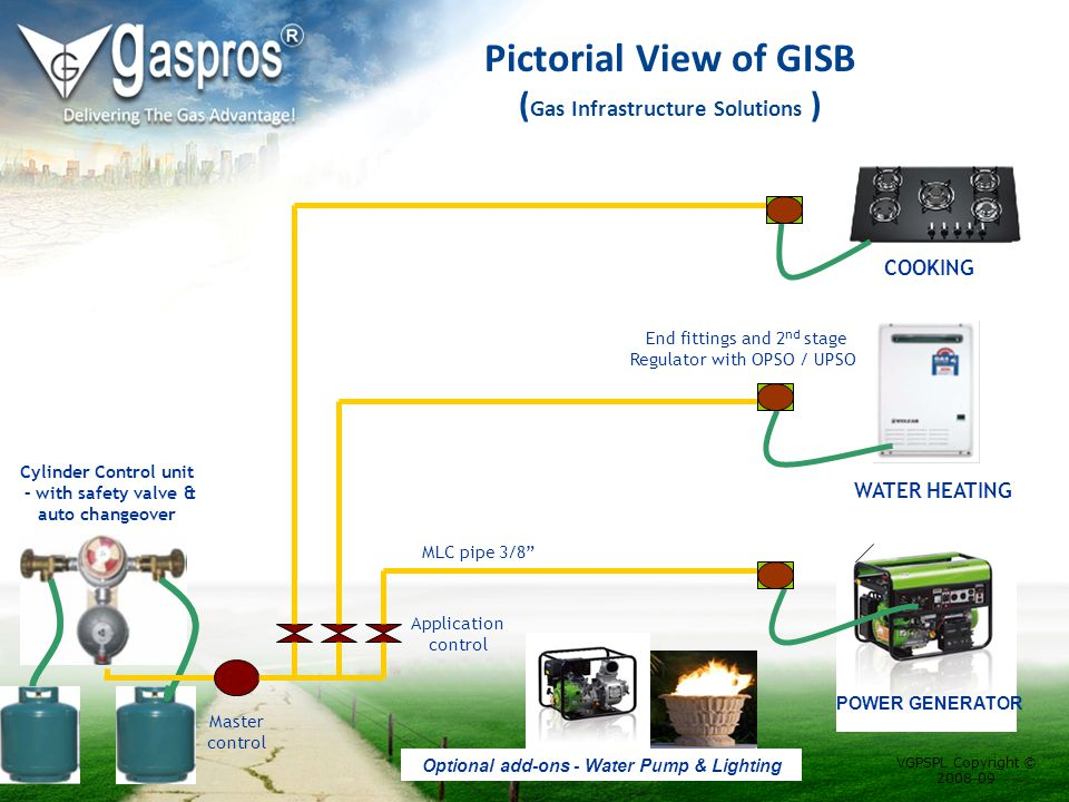Pictorial View of GISB ( Gas Infrastructure Solutions ) Cylinder Control unit – with safety valve & auto changeover COOKING WATER HEATING End fittings