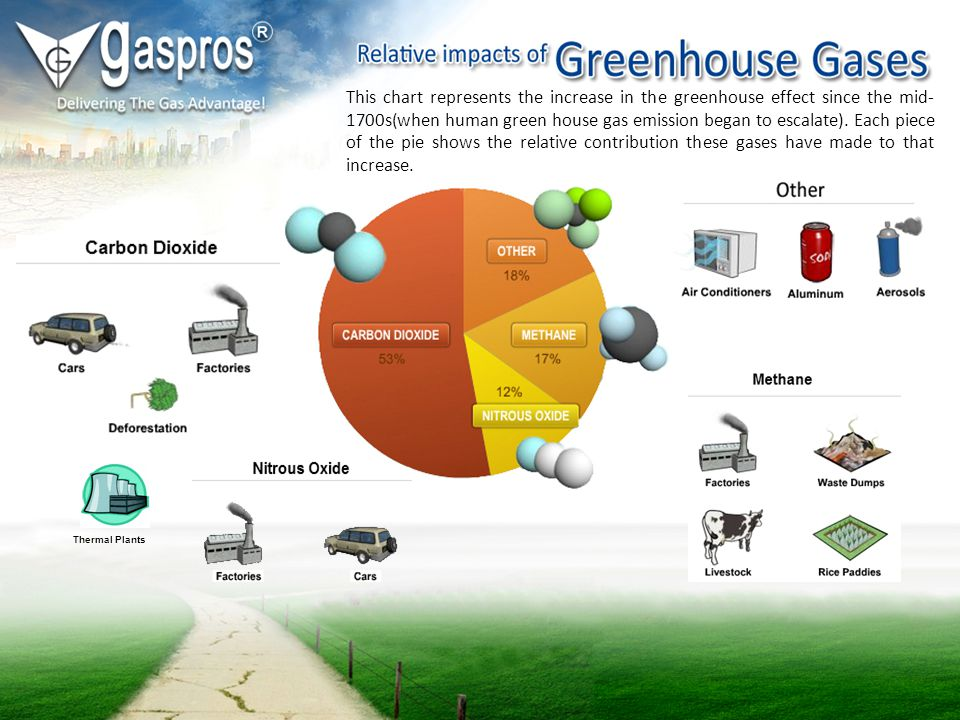 This chart represents the increase in the greenhouse effect since the mid- 1700s(when human green house gas emission began to escalate). Each piece of