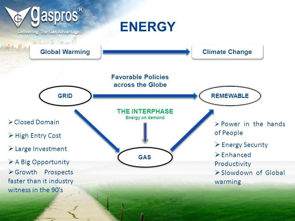 Global Warming Climate Change ENERGY GRID GAS REMEWABLE Closed Domain High Entry Cost Large Investment A Big Opportunity Growth Prospects faster than
