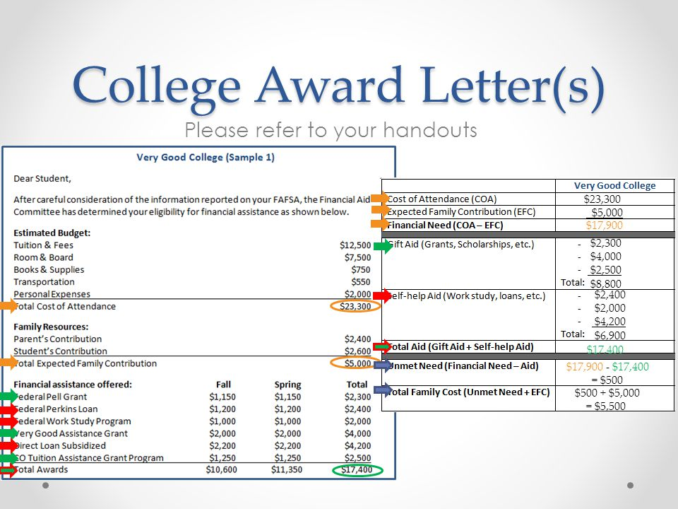 College Award Letter(s) Please refer to your handouts $23,300 $5,000 $17,900 $2,300 $4,000 $2,500 $8,800 $2,400 $2,000 $4,200 $6,900 $17,400 $500 + $5,000 = $5,500 $17,900 - $17,400 = $500