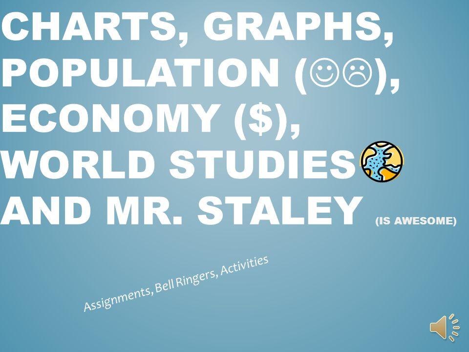 CHARTS, GRAPHS, POPULATION ( ), ECONOMY ($), WORLD STUDIES AND MR.