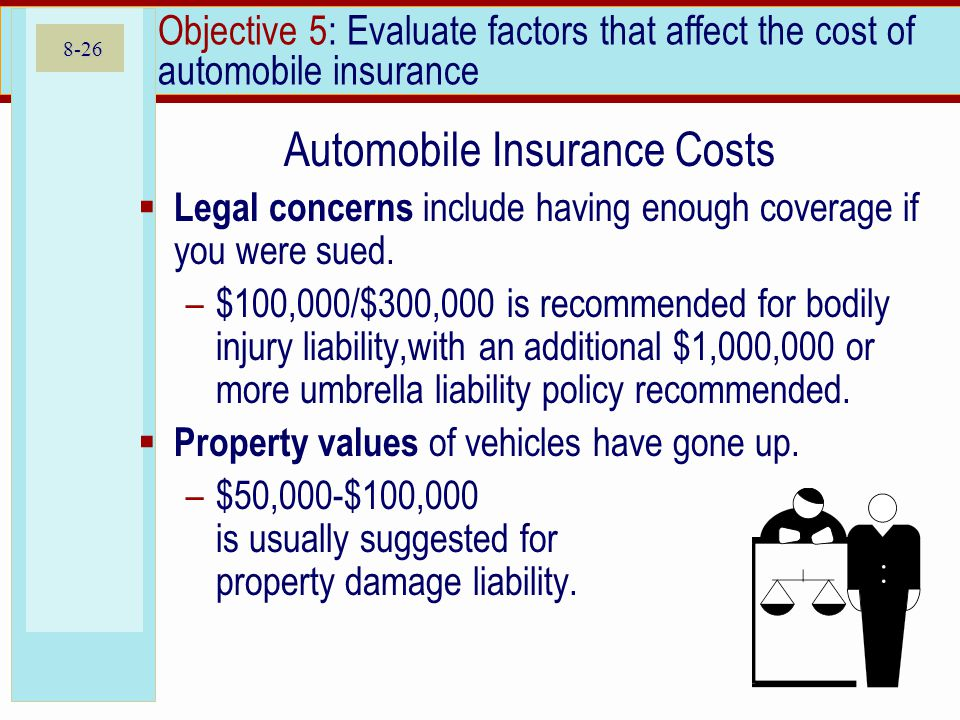 8-26 Objective 5: Evaluate factors that affect the cost of automobile insurance Automobile Insurance Costs Legal concerns include having enough coverage if you were sued.