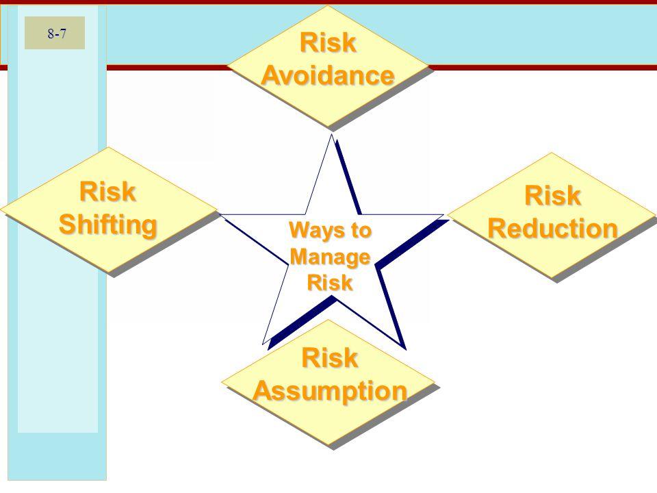 8-7 Risk Avoidance Risk Shifting Risk Assumption Risk Reduction Ways to Manage Risk