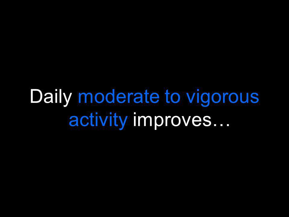 Daily moderate to vigorous activity improves…