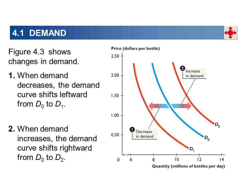 4.1 DEMAND Figure 4.3 shows changes in demand. 1.When demand decreases, the demand curve shifts leftward from D 0 to D 1. 2.When demand increases, the