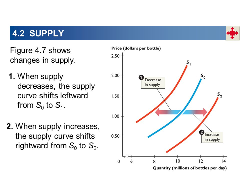 4.2 SUPPLY 2.When supply increases, the supply curve shifts rightward from S 0 to S 2. 1.When supply decreases, the supply curve shifts leftward from