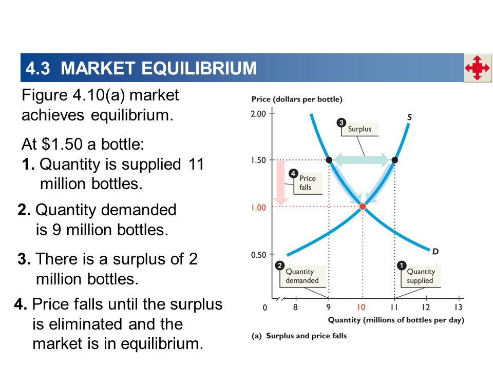 4.3 MARKET EQUILIBRIUM Figure 4.10(a) market achieves equilibrium. At $1.50 a bottle: 1. Quantity is supplied 11 million bottles. 3. There is a surplu