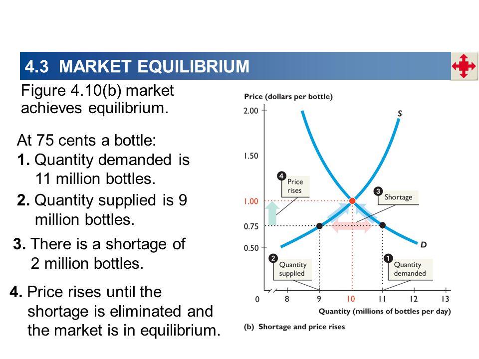 4.3 MARKET EQUILIBRIUM Figure 4.10(b) market achieves equilibrium. At 75 cents a bottle: 1. Quantity demanded is 11 million bottles. 3. There is a sho