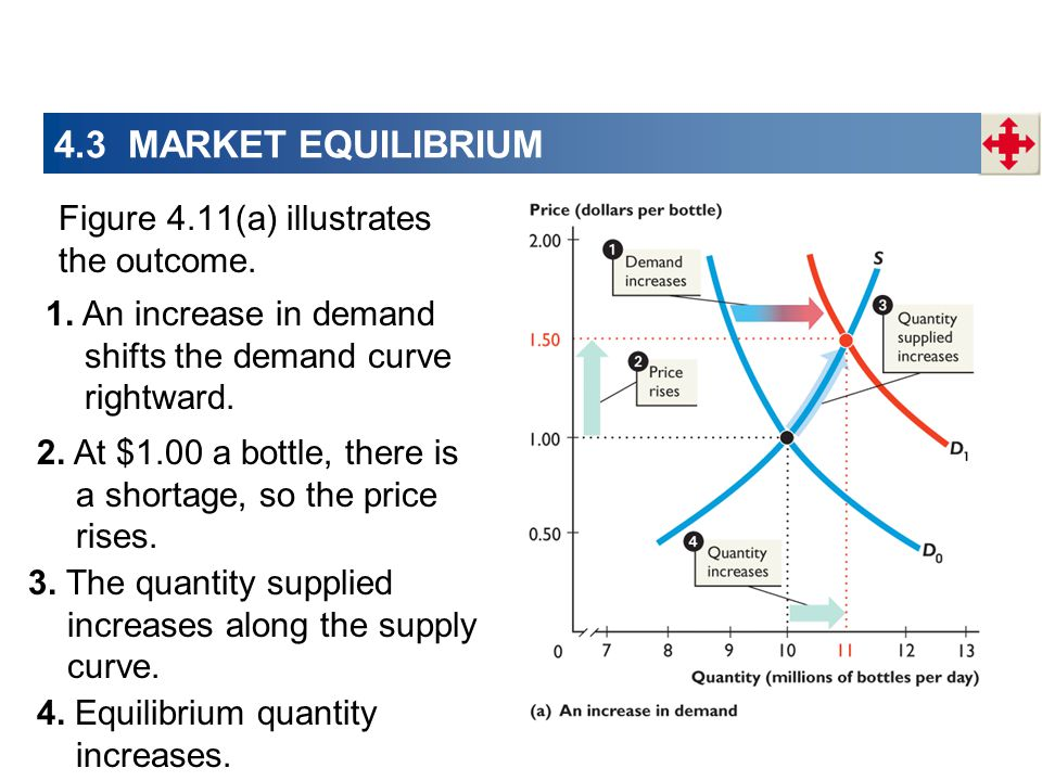 4.3 MARKET EQUILIBRIUM Figure 4.11(a) illustrates the outcome. 1. An increase in demand shifts the demand curve rightward. 2. At $1.00 a bottle, there