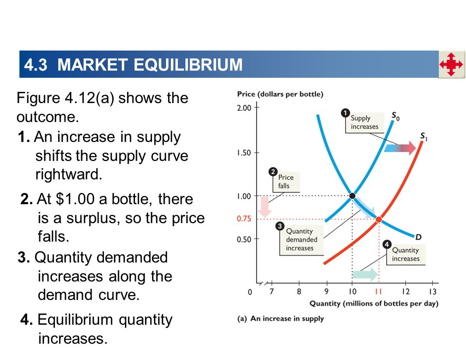 4.3 MARKET EQUILIBRIUM Figure 4.12(a) shows the outcome.