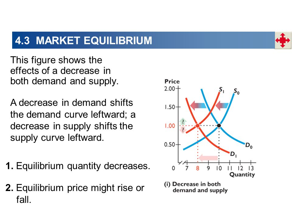 4.3 MARKET EQUILIBRIUM This figure shows the effects of a decrease in both demand and supply. A decrease in demand shifts the demand curve leftward; a