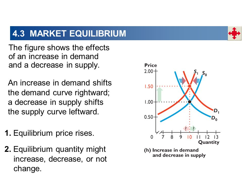 4.3 MARKET EQUILIBRIUM The figure shows the effects of an increase in demand and a decrease in supply. An increase in demand shifts the demand curve r