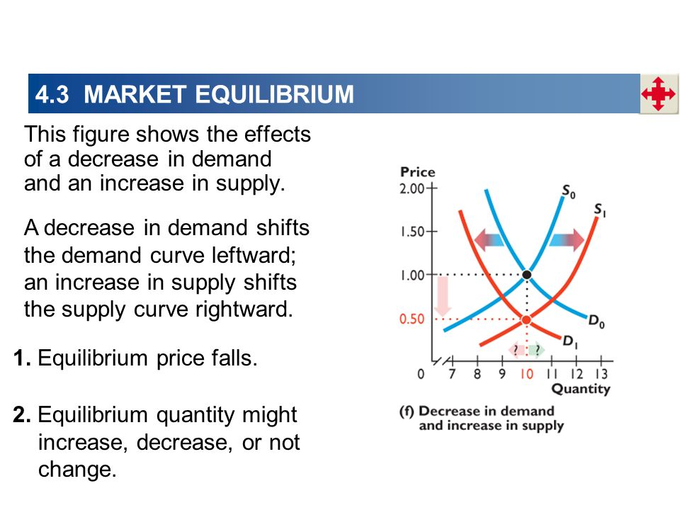 4.3 MARKET EQUILIBRIUM This figure shows the effects of a decrease in demand and an increase in supply. A decrease in demand shifts the demand curve l