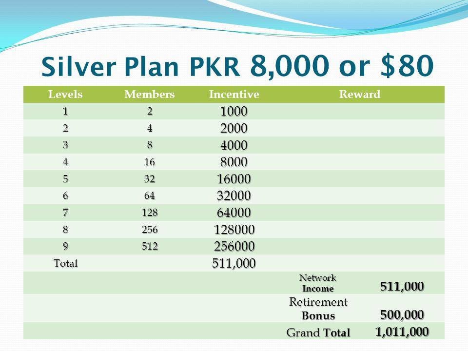 Silver Plan PKR 8,000 or $80 LevelsMembersIncentiveReward 12 1000 24 2000 38 4000 416 8000 532 16000 664 32000 7128 64000 8256 128000 9512 256000 Tota