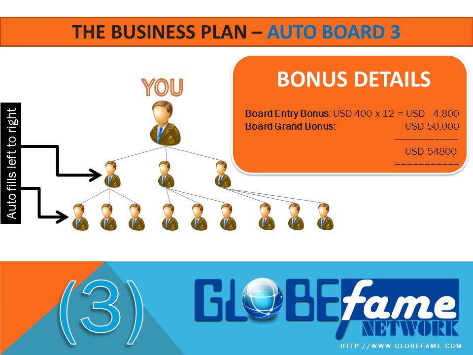 HTTP://WWW.GLOBEFAME.COM THE BUSINESS PLAN – AUTO BOARD 3 BONUS DETAILS Board Entry Bonus: USD 400 x 12 = USD 4,800 Board Grand Bonus: USD 50,000 ----