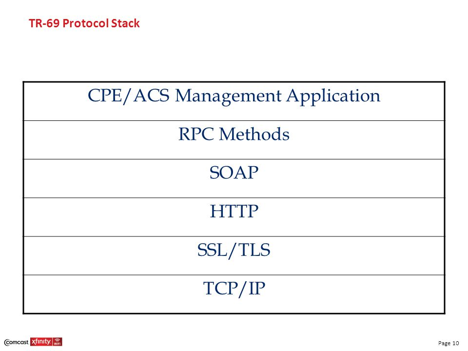 Page 10 TR-69 Protocol Stack CPE/ACS Management Application RPC Methods SOAP HTTP SSL/TLS TCP/IP