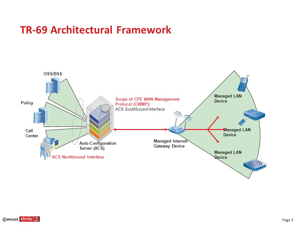 Page 5 TR-69 Architectural Framework OSS/BSS Call Center Policy Auto-Configuration Server (ACS) Managed Internet Gateway Device Managed LAN Device Man