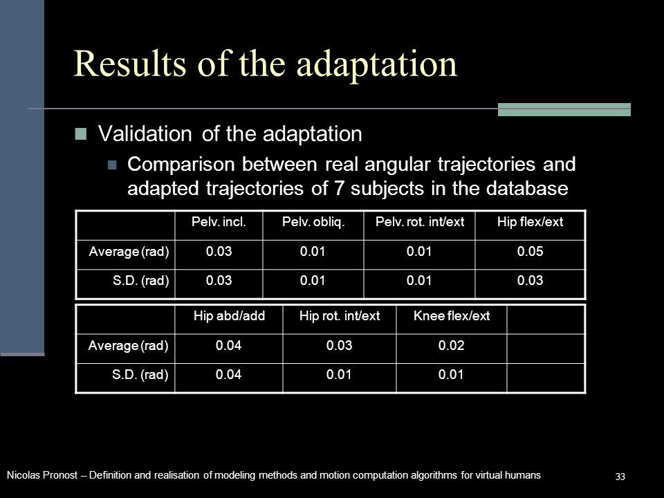Nicolas Pronost – Definition and realisation of modeling methods and motion computation algorithms for virtual humans 33 Results of the adaptation Validation of the adaptation Comparison between real angular trajectories and adapted trajectories of 7 subjects in the database Pelv.