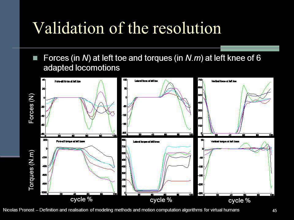 Nicolas Pronost – Definition and realisation of modeling methods and motion computation algorithms for virtual humans 45 Validation of the resolution Forces (in N) at left toe and torques (in N.m) at left knee of 6 adapted locomotions Forces (N) Torques (N.m) cycle %