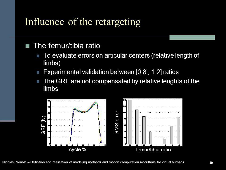 Nicolas Pronost – Definition and realisation of modeling methods and motion computation algorithms for virtual humans 49 Influence of the retargeting The femur/tibia ratio To evaluate errors on articular centers (relative length of limbs) Experimental validation between [0.8, 1.2] ratios The GRF are not compensated by relative lenghts of the limbs RMS error cycle % femur/tibia ratio GRF (N)