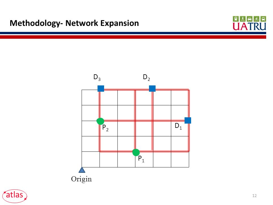 Methodology- Network Expansion Origin D1D1 D2D2 P1P1 P2P2 D3D3 atlas 12
