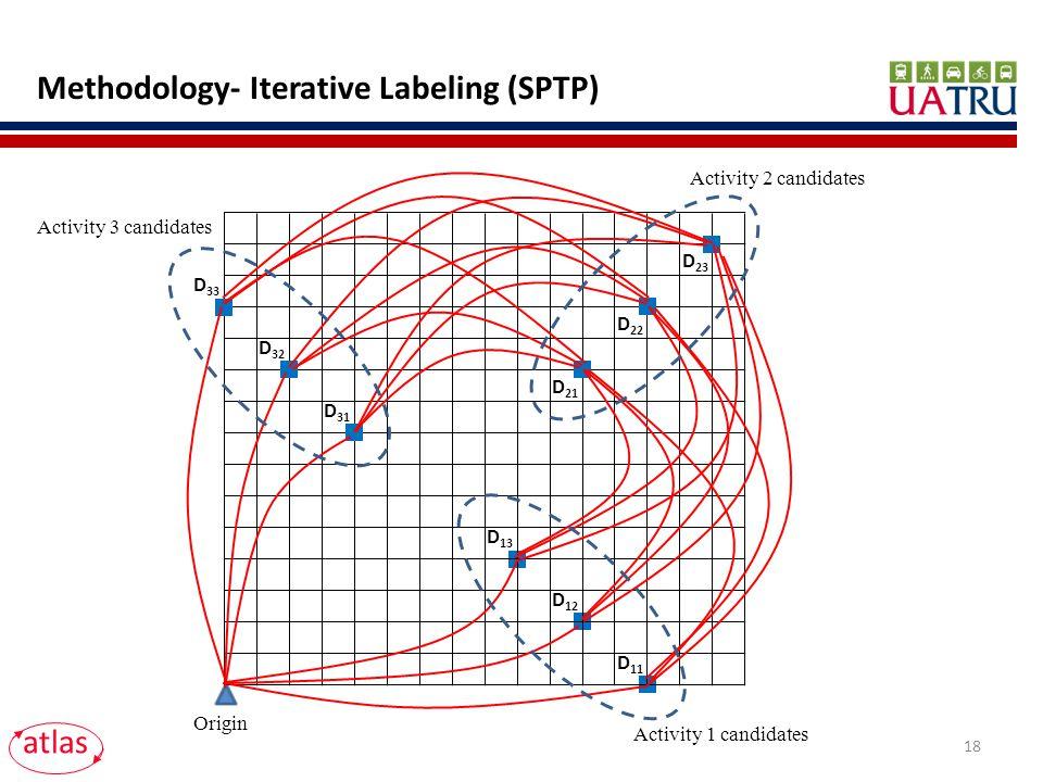 Methodology- Iterative Labeling (SPTP) Origin D 11 D 12 D 13 D 31 D 32 D 33 D 21 D 22 D 23 Activity 1 candidates Activity 2 candidates Activity 3 candidates atlas 18
