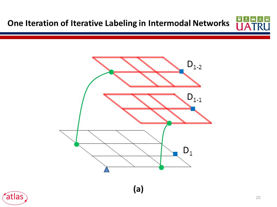 One Iteration of Iterative Labeling in Intermodal Networks D 1-1 D 1-2 atlas D1D1 (a) 20