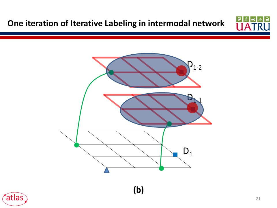 D 1-1 D 1-2 atlas D1D1 One iteration of Iterative Labeling in intermodal network (b) 21