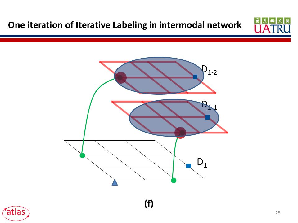 D 1-1 D 1-2 atlas D1D1 One iteration of Iterative Labeling in intermodal network (f) 25
