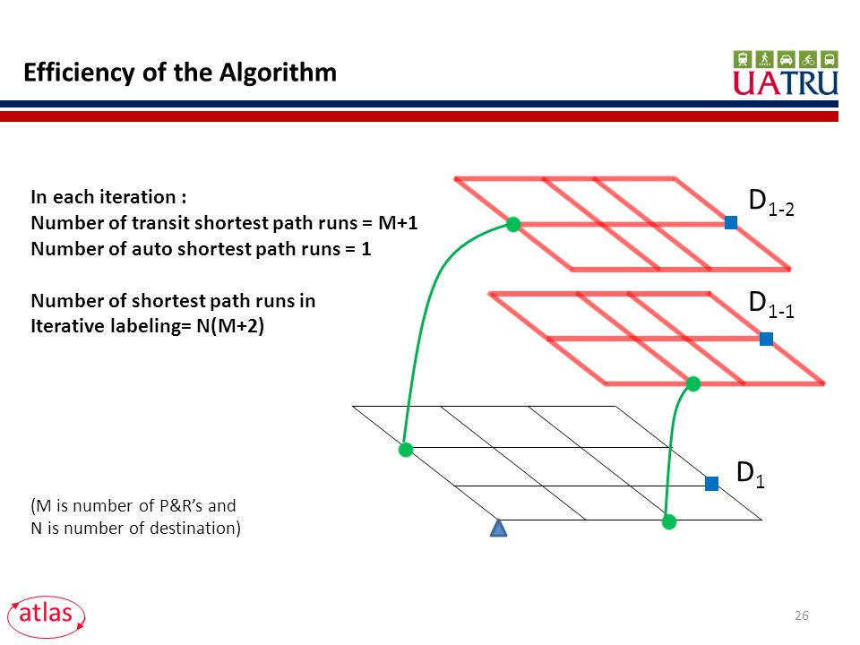 atlas Efficiency of the Algorithm 26 D 1-1 D 1-2 D1D1 In each iteration : Number of transit shortest path runs = M+1 Number of auto shortest path runs = 1 Number of shortest path runs in Iterative labeling= N(M+2) (M is number of P&Rs and N is number of destination)