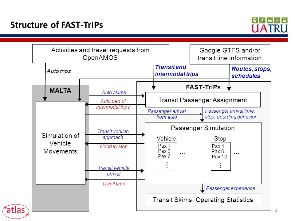 Structure of FAST-TrIPs atlas FAST-TrIPs MALTA Simulation of Vehicle Movements Transit Passenger Assignment Transit vehicle arrival Dwell time Passenger Simulation Vehicle Pax 1 Pax 3 Pax 6 … … Passenger arrival time, stop, boarding behavior Transit Skims, Operating Statistics Passenger experience Transit vehicle approach Need to stop Stop Pax 4 Pax 8 Pax 12 … … Auto skims Auto part of intermodal trips Passenger arrival from auto Activities and travel requests from OpenAMOS Google GTFS and/or transit line information Transit and intermodal trips Routes, stops, schedules Auto trips 4