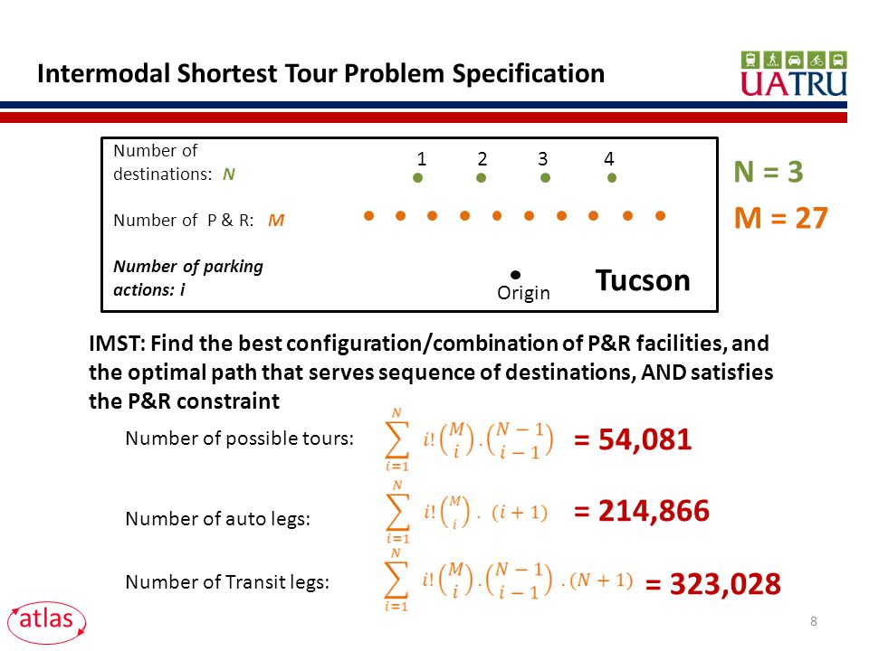 Intermodal Shortest Tour Problem Specification Number of auto legs: Number of Transit legs: Number of destinations: N Number of P & R: M Number of parking actions: i 1 2 3 4 Origin Number of possible tours: atlas IMST: Find the best configuration/combination of P&R facilities, and the optimal path that serves sequence of destinations, AND satisfies the P&R constraint N = 3 M = 27 Tucson = 54,081 = 214,866 = 323,028 8