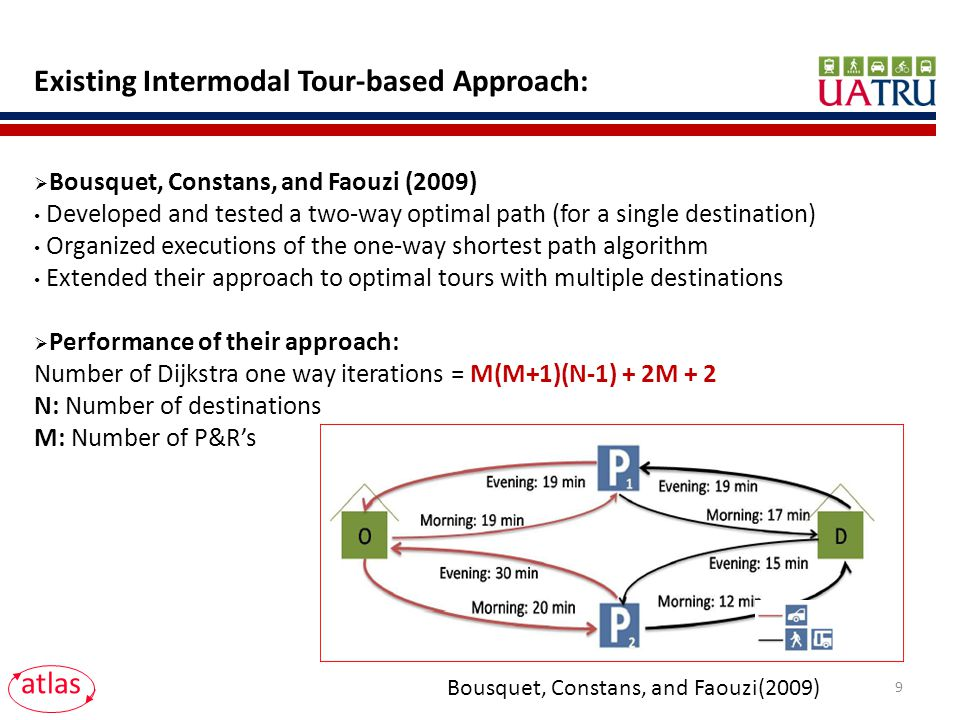 Existing Intermodal Tour-based Approach: Bousquet, Constans, and Faouzi (2009) Developed and tested a two-way optimal path (for a single destination) Organized executions of the one-way shortest path algorithm Extended their approach to optimal tours with multiple destinations Performance of their approach: Number of Dijkstra one way iterations = M(M+1)(N-1) + 2M + 2 N: Number of destinations M: Number of P&Rs Bousquet, Constans, and Faouzi(2009) atlas 9
