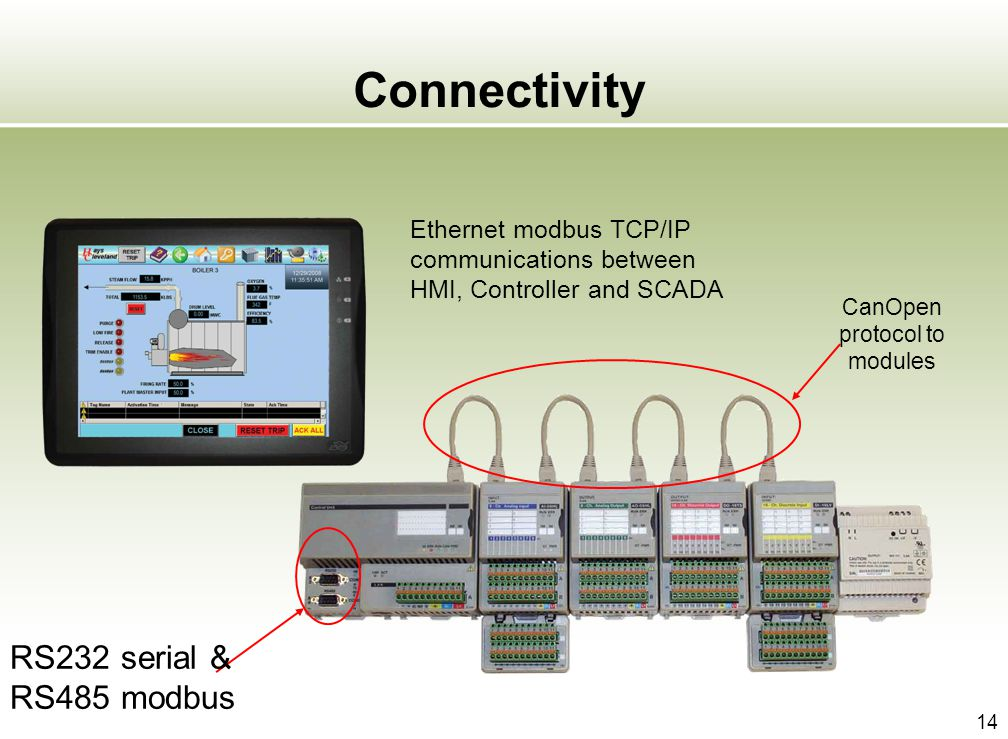 14 Connectivity CanOpen protocol to modules RS232 serial & RS485 modbus Ethernet modbus TCP/IP communications between HMI, Controller and SCADA