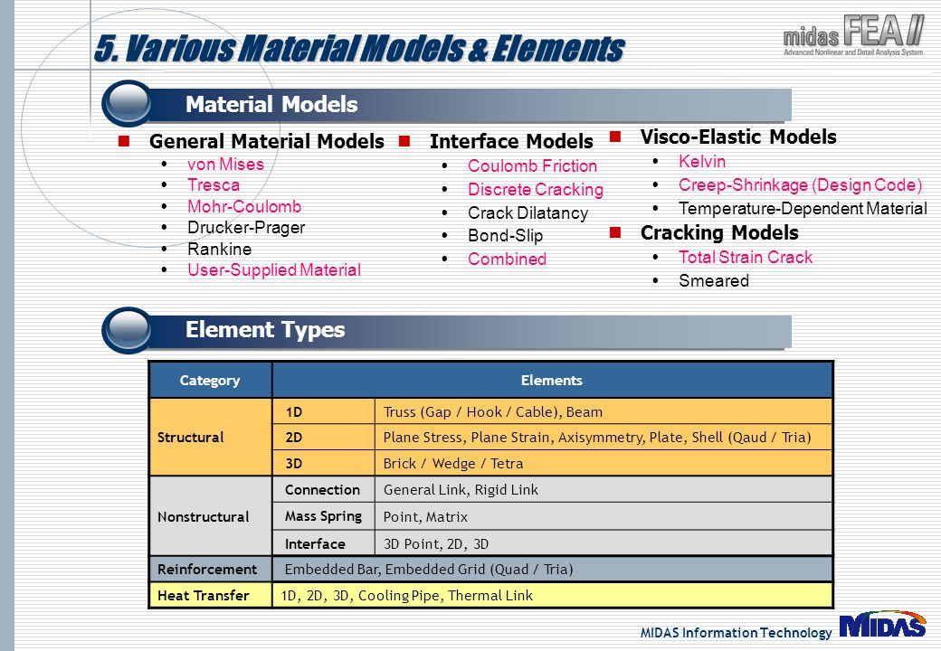MIDAS Information Technology 5. Various Material Models & Elements General Material Models von Mises Tresca Mohr-Coulomb Drucker-Prager Rankine User-S