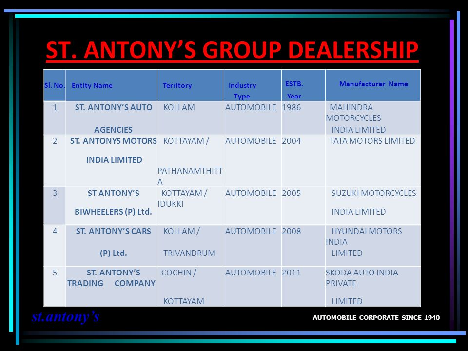 ST. ANTONYS GROUP DEALERSHIP AUTOMOBILE CORPORATE SINCE 1940 st.antonys ESTB. Manufacturer Name Sl. No. Entity Name Territory Industry Type Year 1 ST.